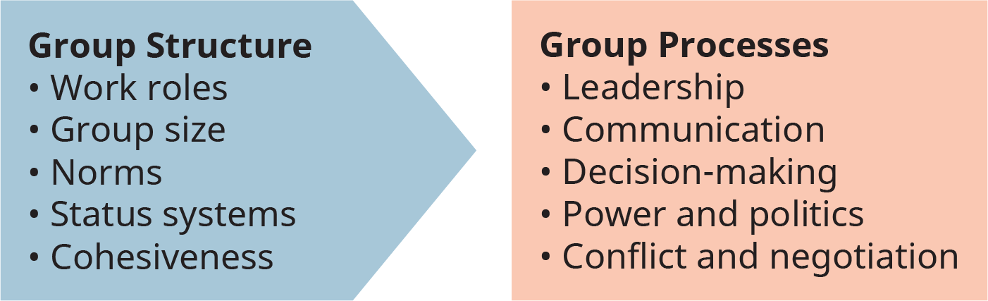 A diagram shows different group structures that result in group processes.