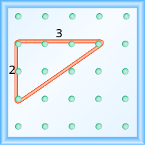 The figure shows a grid of evenly spaced dots. There are 5 rows and 5 columns. There is a rubber band style triangle connecting three of the three points at column 1 row 2, column 1 row 4, and column 4 row 2. The triangle has a rise of 2 units and a run of 3 units.