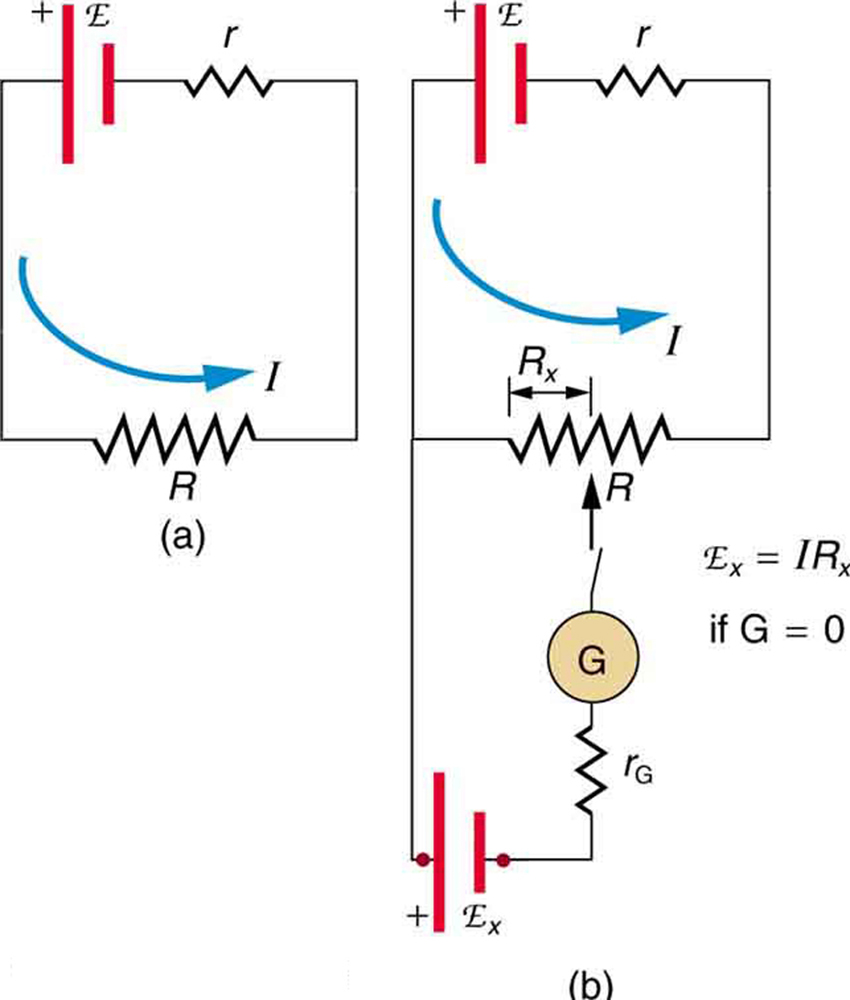 Two circuits are shown. The first circuit has a cell of e m f script E and internal resistance r connected in series to a resistor R. The second diagram shows the same circuit with the addition of a galvanometer and unknown voltage source connected with a variable contact that can be adjusted up and down the length of the resistor R.