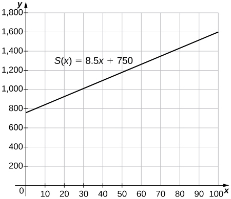 "An image of a graph. The y axis runs from 0 to 1800 and the x axis runs from 0 to 100. The graph is of the function ""S(x) = 8.5x + 750"", which is a increasing straight line. The function has a y intercept at (0, 750) and the x intercept is not shown."