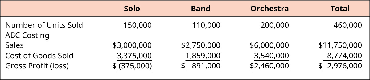 Calculation of Total Gross Profit for Solo, Band, Orchestra, and Total, respectively. Number of Units Sold: 150,000, 110,000, 200,000, 460,000. ABC Costing Sales: $3,000,000, $2,750,000, $6,000,000, $11,750,000. Less Cost of Goods Sold: 3,375,000, 1,859,000, 3,540,000, 8,744,000. Equals Gross Profit (loss): $(375,000), $891,000, $2,460,000, $2,976,000.