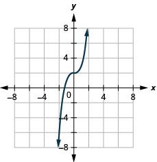 The figure has a cube function graphed on the x y-coordinate plane. The x-axis runs from negative 6 to 6. The y-axis runs from negative 6 to 6. The curved line goes through the points (negative 1, 1), (0, 2), and (1, 3).