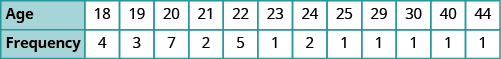 A table is shown with 2 rows. The first row is labeled 'Age' and lists the values: 18, 19, 20, 21, 22, 23, 24, 25, 29, 30, 40, and 44. The second row is labeled 'Frequency' and lists the values: 4, 3, 7, 2, 5, 1, 2, 1, 1, 1, 1, and 1.