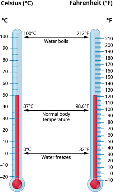 "Two thermometers are shown, one in Celsius (°C) and another in Fahrenheit (°F). They are marked ""Water boils"" at 100°C and 212°F. They are marked ""Normal body temperature"" at 37°C and 98.6°F. They are marked ""Water freezes"" at 0°C and 32°F."