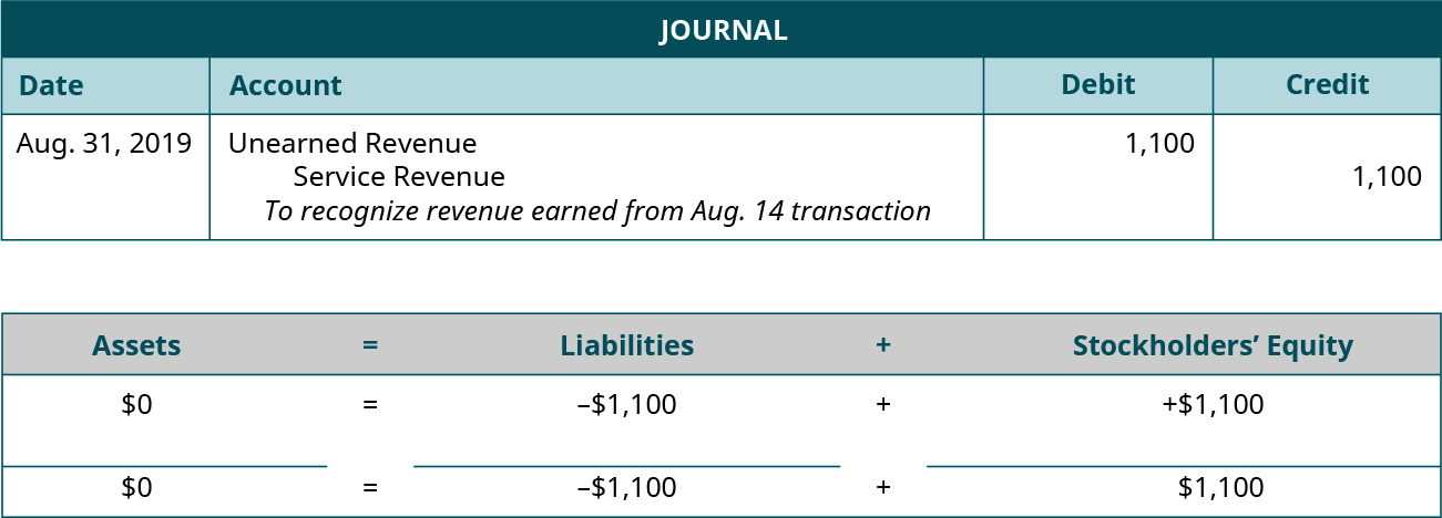 "Adjusting journal entry for August 31, 2019 debiting Unearned Revenue and crediting Service Revenue for 1,100. Explanation: ""To recognize revenue earned from August 14 transaction."" Assets equals Liabilities plus Stockholders' Equity. Assets don't change equals Liabilities go down 1,100 plus Equity goes up 1,100. 0 equals minus 1,100 plus 1,100."