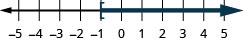 This figure is a number line ranging from negative 5 to 5 with tick marks for each integer. The inequality x is greater than or equal to negative 1 is graphed on the number line, with an open bracket at x equals negative 1, and a dark line extending to the right of the bracket.