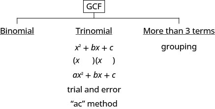 "This figure has the strategy for factoring polynomials. At the top of the figure is GCF. Below this, there are three options. The first is binomial. The second is trinomial. Under trinomial there are x squared + b x + c and a x squared + b x +c. The two methods here are trial and error and the ""a c"" method. The third option is for more than three terms. It is grouping."