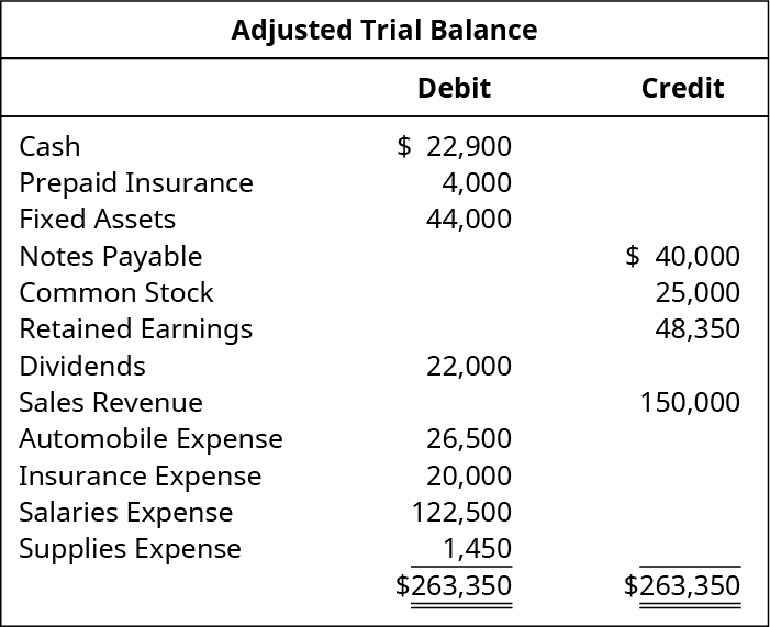 Adjusted Trial Balance. Cash 22,900 debit. Prepaid insurance 4,000 debit. Fixed Assets 44,000 debit. Notes Payable 40,000 credit. Common Stock 25,000 credit. Retained Earnings 48,350 credit. Dividends 22,000 debit. Sales revenue 150,000 credit. Automobile expense 26,500 debit. Insurance expense 20,000 debit. Salaries expense 122,500 debit. Supplies expense 1,450 debit. Total debits and total credits each are 263,350.