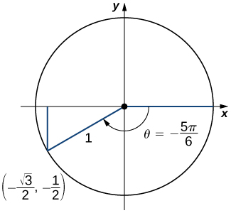"An image of a graph. The graph has a circle plotted on it, with the center of the circle at the origin, where there is a point. From this point, there is one line segment that extends horizontally along the x axis to the right to a point on the edge of the circle. There is another line segment that extends diagonally downwards and to the left to another point on the edge of the circle. This point is labeled ""(-((square root of 3)/2)), -(1/2))"". These line segments have a length of 1 unit. From the point ""(-((square root of 3)/2)), -(1/2))"", there is a vertical line that extends upwards until it hits the x axis. Inside the circle, there is a curved arrow that starts at the horizontal line segment and travels clockwise until it hits the diagonal line segment. This arrow has the label ""theta = -(5 pi)/6""."