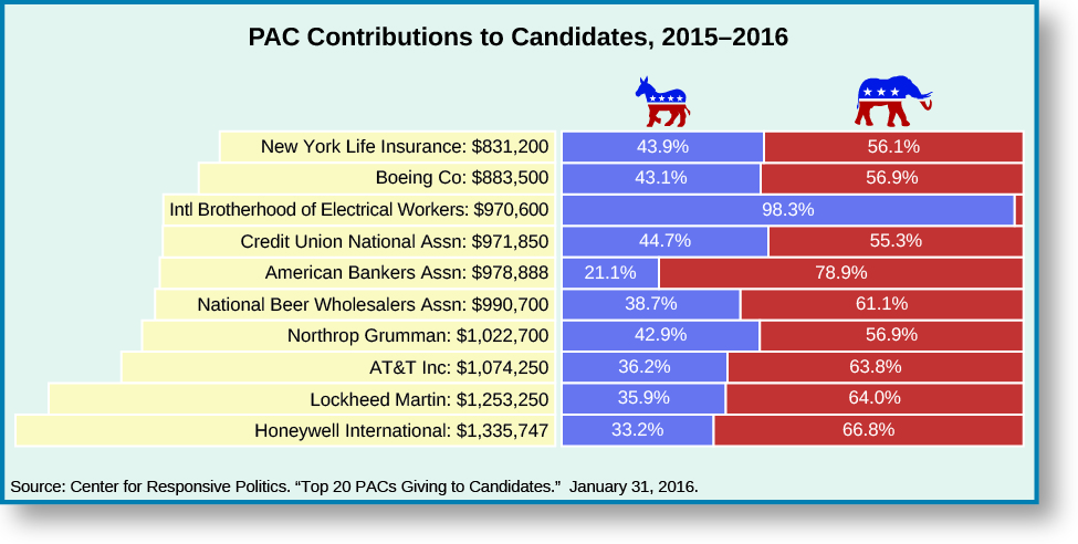 "An image of a table titled ""PAC contributions to Candidates, 2015-2016"". From right to right, the rows read ""New York Life Insurance: $831,200, 43.9% Democrat, 56.1% Republican"", ""Boeing Co: $883,500, 43.1% Democrat, 56.9% Republican"", ""Intl Brotherhood of Electrical Workers: $970,600, 98.3% Democrat, ""Credit Union National Assn: $971,850, 44.7% Democrat, 55.3% Republican"", ""American Bankers Assn: $978,888, 21.1% Democrat, 78.9% Republican"", ""National Beer Wholesalers Assn: $990,700, 38.7% Democrat, 61.1% Republican"", ""Northrop Grumman: $1,022,700, 42.9% Democrat, 56.9% Republican"", ""AT&T Inc: $1,074,250, 36.2% Democrat, 63.8% Republican"", ""Lockheed Martin: $1,253,250, 35.9% Democrat, 64% Republican"", ""Honeywell International: $1,335,747, 33.2% Democrat, 66.8% Republican"". At the bottom of the table, a source reads ""Center for Responsive Politics. ""Top 20 PACs Giving to Candidates."" January 21, 2016.""."