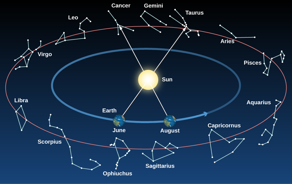 "Constellations on the Ecliptic. The Sun is drawn at the center of this figure. Surrounding the Sun is a blue circular arrow indicating the path of the Earth around the Sun. The Earth is drawn in two positions along this arrow, representing where is it located in June and August. Surrounding the circle of the Earth the constellations of the ecliptic are drawn. Moving counter-clockwise from top center are: Gemini, Cancer, Leo, Virgo, Libra, Scorpius, Ophiuchus, Sagittarius, Capricorn, Aquarius, Pisces, Aries, Taurus, and back to Gemini. As the Earth moves around the Sun throughout the year, our vantage point changes. This is illustrated with an arrow drawn from the Earth through the center of the Sun to the constellation behind the Sun as seen from Earth. In June the arrow points to Taurus, meaning that the Sun is ""in"" Taurus in June and is not visible in the night sky. In August the arrow points to Cancer, meaning that the Sun is ""in"" Cancer in June and is not visible in the night sky."