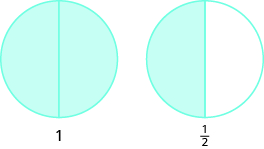 "Two circles are shown, both divided into two equal pieces. The circle on the left has both pieces shaded and is labeled as ""1"". The circle on the right has one piece shaded and is labeled as one half."