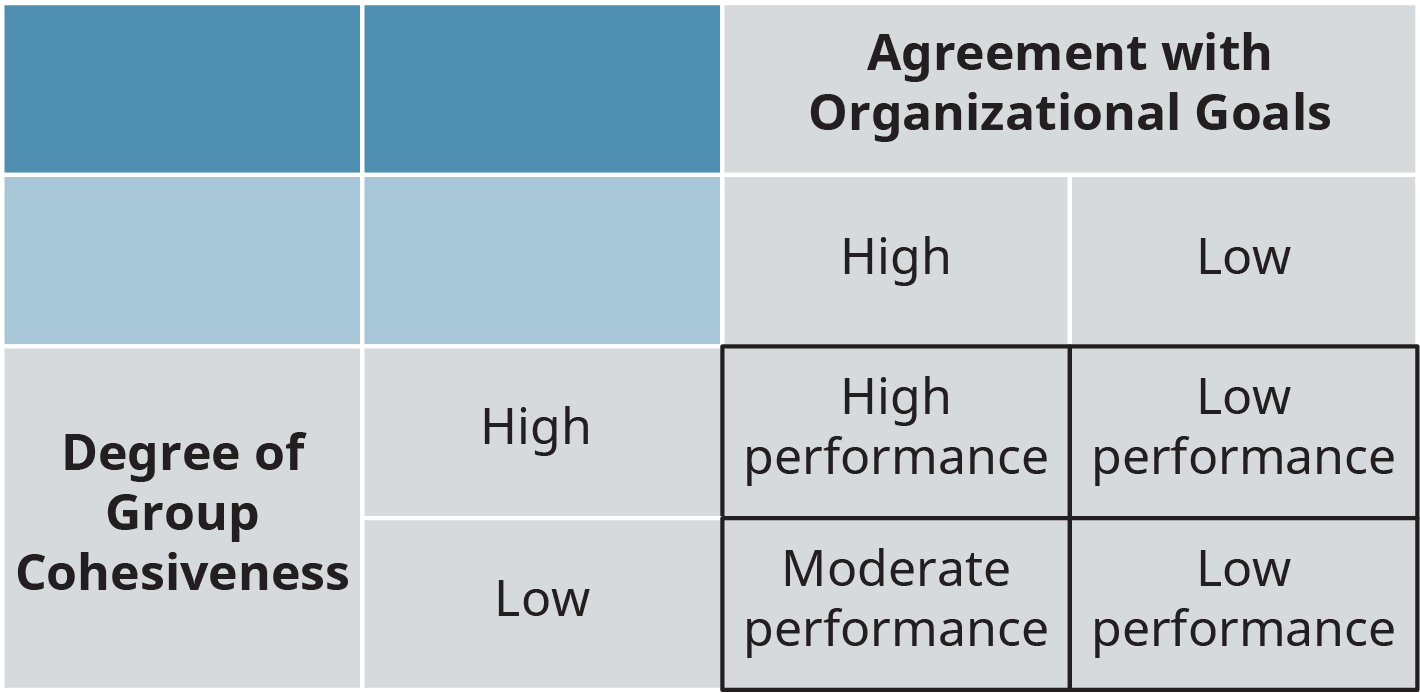 A two-way table shows the level of performance based on the degree of group cohesiveness and agreement with organizational goals.