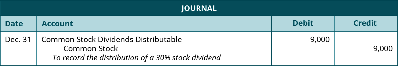 "Journal entry for December 31: Debit Common Stock Dividend Distributable 9,000, credit Common Stock 9,000. Explanation: ""To record the distribution of a 30 percent stock dividend."""