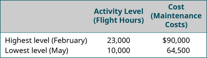 Activity Level (Flight Hours), Cost (Maintenance Costs), respectively are: Highest level (February), 23,000, $90,000; Lowest level (May), 10,000, 64,500.