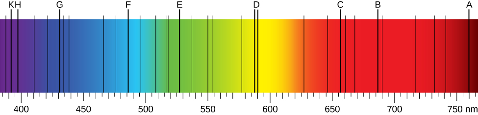 Figure depicts the solar emission spectrum in the visible range from the deep blue end of the spectrum measured at 380 nm, to the deep red part of the spectrum measured at 710 nm. Fraunhofer lines are observed as vertical black lines at specific spectral positions in the continuous spectrum.