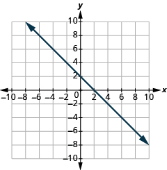"The graph shows the x y-coordinate plane. The x and y-axis each run from -10 to 10.  A line passes through the points ""ordered pair 0, 2"" and ""ordered pair 2, 0""."