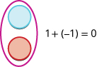In this image we have a blue counter above a red counter with a circle around both. The equation to the right is 1 plus negative 1 equals 0.