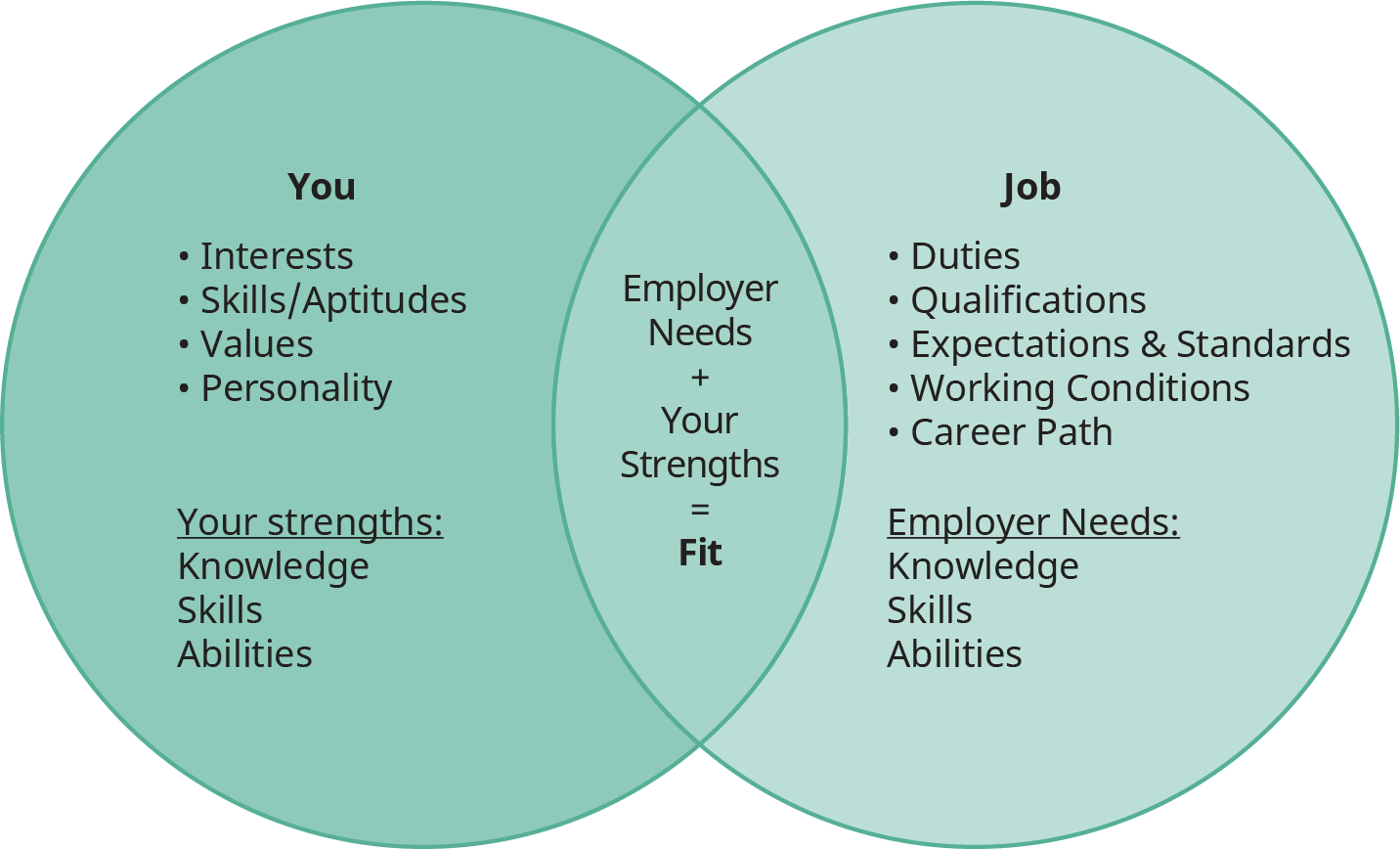 "A Venn diagram shows the relationship between ""You"" and ""Career Fitness."""