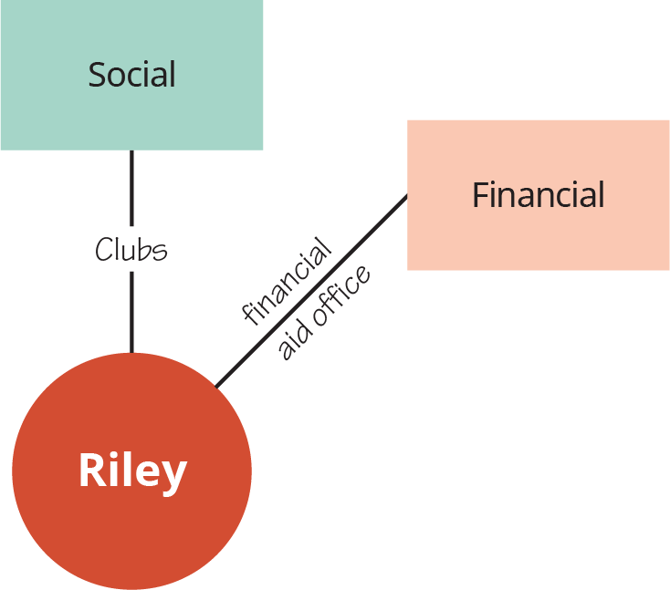 """A diagram shows """"Riley"""" connected to """"Social,"""" with the connector labeled """"Clubs"""" and to """"Financial,"""" with the connector labeled """"Financial aid office."""""""