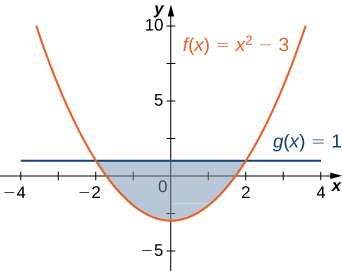 This figure is has two graphs. They are the functions f(x) = x^2-3and g(x)=1. In between these graphs is a shaded region, bounded above by g(x) and below by f(x). The shaded area is between x=-2 and x=2.