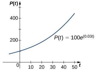 A graph of an exponential function p(t) = 100 e ^ (0.03 t). It is an increasing concave up function starting in quadrant 2, crosses the y axis at (0, 100), and increases in quadrant 1.