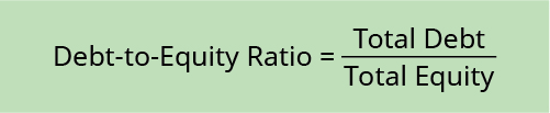 Debt-to-Equity Ratio equals Total Debt divided by Total Equity.