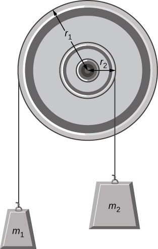 Figure shows a pulley mounted on a wall. Light strings are wrapped around two circumferences of the pulley and weights are attached. Smaller weight m1 is attached to the outer circumference of radius r1. Larger weight M2 is attached to the inner circumference of radius r2.