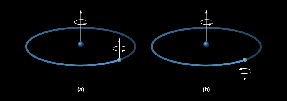 Illustration of the spin of an electron in a hydrogen atom. In (a), at left, a proton is drawn as a blue sphere in the center of an ellipse representing the orbit of the electron. An arrow is shown pointing upward from the proton indicating the proton's spin axis. A circular arrow is drawn around the proton's spin axis pointing to the right. A smaller blue dot is drawn on the ellipse representing the electron. An arrow is shown pointing upward from the electron indicating the electron's spin axis. A circular arrow is drawn around the electron's spin axis pointing to the right. Thus, in (a), the proton and electron spin in the same direction. In (b), at right, a proton is drawn as a blue sphere in the center of an ellipse representing the orbit of the electron. An arrow is shown pointing upward from the proton indicating the proton's spin axis. A circular arrow is drawn around the proton's spin axis pointing to the right. A smaller blue dot is drawn on the ellipse representing the electron. An arrow is shown pointing downward from the electron indicating the electron's spin axis. A circular arrow is drawn around the electron's spin axis pointing to the left. Thus, in (b), the proton and electron spin in opposite directions.