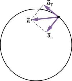 The acceleration of a particle on a circle is shown along with its radial and tangential components. The centripetal acceleration a sub c points radially toward the center of the circle. The tangential acceleration a sub T is tangential to the circle at the particle's position. The total acceleration is the vector sum of the tangential and centripetal accelerations, which are perpendicular.