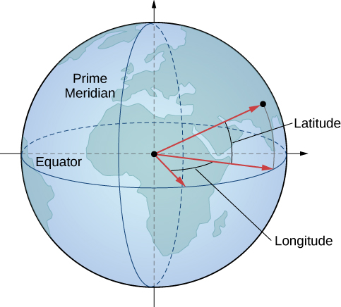 This figure is an image of the Earth. It has the prime meridian labeled, which is a circle on the surface circumnavigating the Earth vertically through the poles. The equator is also labeled which is a horizontal circle circumnavigating the Earth. Three vectors extend out from the center of Earth. Two of them extend to the equator and indicate a measurement of longitude. Two of them extend to a vertical polar circle and indicate a measurement of latitude.