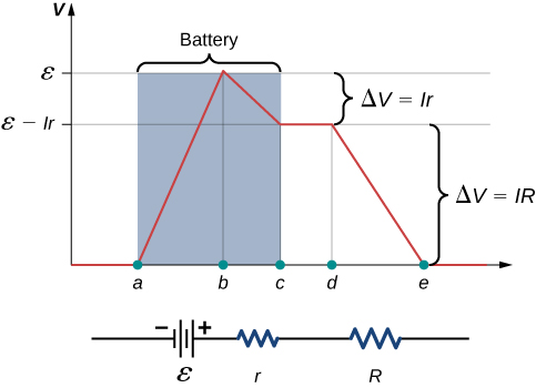 The graph shows voltage at several points in a circuit. The points are shown on the x-axis. The y-axis shows the voltage, which is 0 from origin to point a and rises linearly to E from a to b and then drops linearly to E minus I r from b to c. The voltage is constant from c to d and then drops linearly to 0 from d to e.