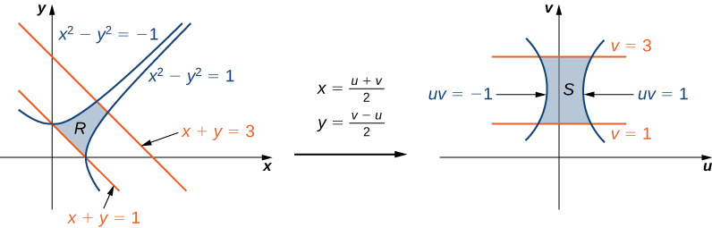 On the left-hand side of this figure, there is a complex region R in the Cartesian x y-plane bounded by x squared minus y squared = negative 1, x squared minus y squared = 1, x + y = 3, and x + y = 1. Then there is an arrow from this graph to the right-hand side of the figure marked with x = (u + v)/2 and y = (v minus u)/2. On the right-hand side of this figure there is a simpler region S in the Cartesian u v-plane bounded by u v = negative 1, u v = 1, v = 1, and v = 3.