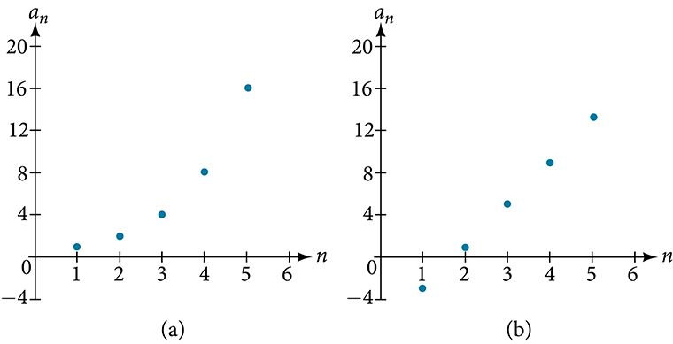 Two graphs of arithmetic sequences. Graph (a) grows exponentially while graph (b) grows linearly.