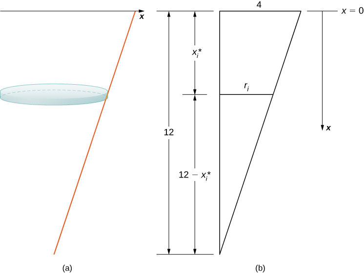 This figure has two images. The first has the x-axis. Below the axis, on a slant is a line segment extending up to the x-axis. Beside the line segment is a horizontal right circular cylinder. The second image has a triangle. The right triangle mirrors the first image with the hypotenuse the line segment in the first image. The top of the triangle is 4 units. the length of the vertical side is 12 units. The vertical side is also divided into two parts; the first is xsubi, the second is 12-xsubi. It is divided at the level where the first image has the cylinder.
