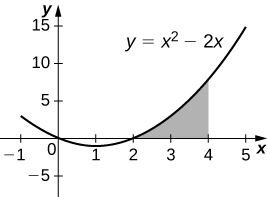 This figure is a graph in the first quadrant. It is the parabola y=x^2-2x. . Under the curve and above the x-axis there is a shaded region. The region begins at x=2 and is bounded to the right at x=4.
