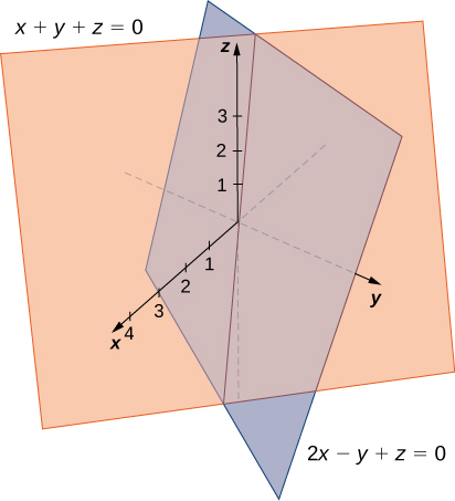 This figure is two planes intersecting in the 3-dimensional coordinate system.