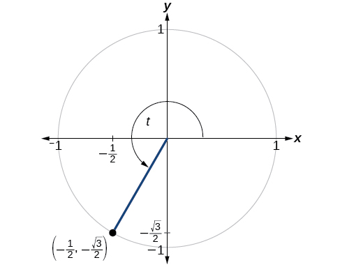 Graph of circle with angle of t inscribed. Point of (1/2, negative square root of 3 over 2) is at intersection of terminal side of angle and edge of circle.