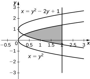 This figure is a graph. There are two curves on the graph. The first curve is x=y^2-2y+1 and is a parabola opening to the right. The second curve is x=y^2 and is a parabola opening to the right. Between the curves there is a shaded region. The shaded region is bounded to the right at x=2.