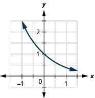 This figure shows a curve that passes through (negative 1, 5 over 2) through (0, 1) to (1, 2 over 5).