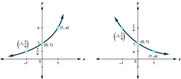 This figure has two parts. On the left, we have a curve that passes through (negative 1, 1 over a) through (0, 1) to (1, a). On the right, where a is noted to be less than 1, we have a curve that passes through (negative 1, 1 over a) through (0, 1) to (1, a).