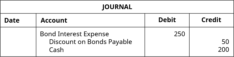 Journal entry: Debit Bond Interest Expense 250, credit Discount on Bonds Payable 50, and Credit Cash 200.