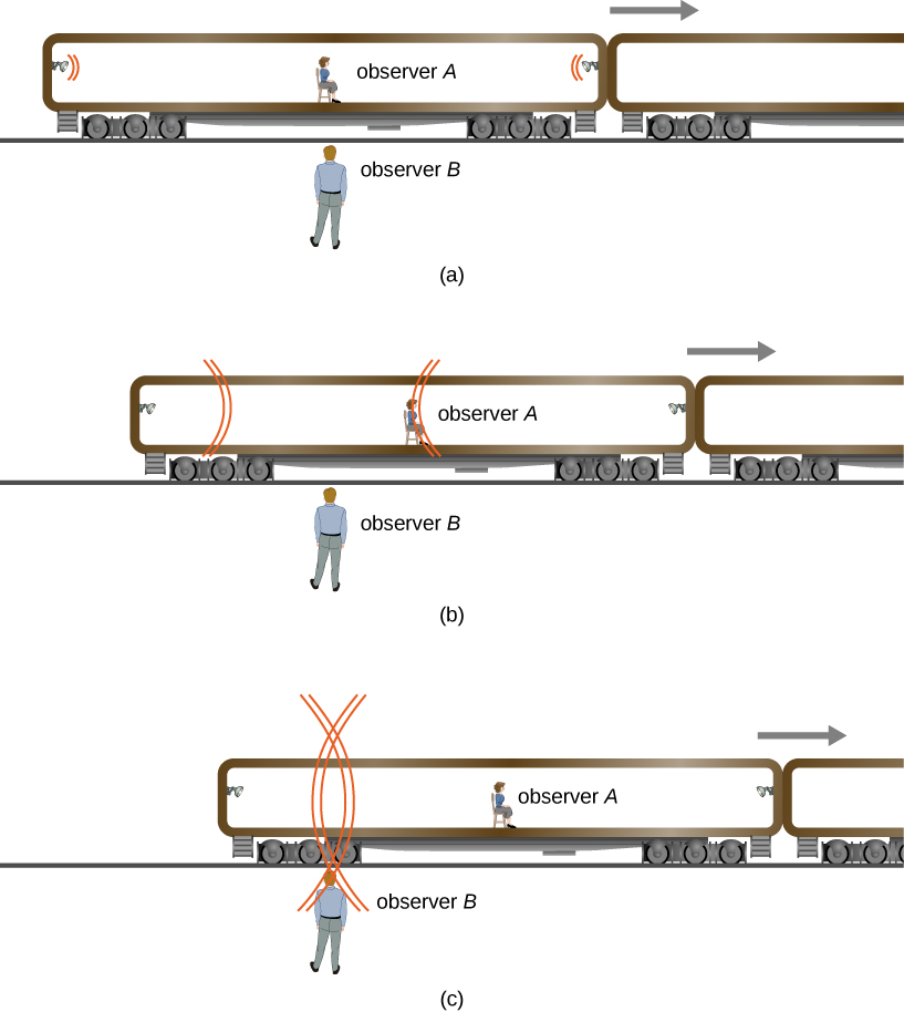 This illustration shows a train car moving to the right with observer A in the center of the car and flash lamps at either end. Observer B is standing stationary on the ground outside. In figure a, observer A is directly in front of observer B and the flash lamp signals are at either end of the train car. In figure b, the train has moved to the right so that observer A is to the right of observer B. The left end of the car is still to the left of observer B. The signal from the flash lamp at the left end of the car is between the flash lamp and observer B. The signal from the flash lamp on the right end of the car is at observer A's position. In figure c, the car, with observer A, has moved further to the right. The left end of the car is still to the left of observer B. Both flash lamp signals are at the location of observer B.
