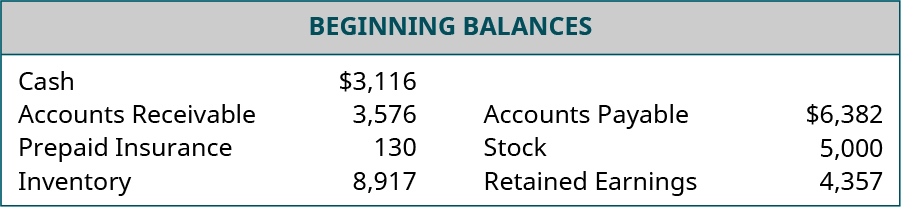 Beginning Balances. Cash, $3,116. Accounts Receivable, 3,576. Prepaid Insurance, 130. Inventory, 8,917. Accounts Payable, $6,382. Stock, 5,000. Retained Earnings, 4,357.