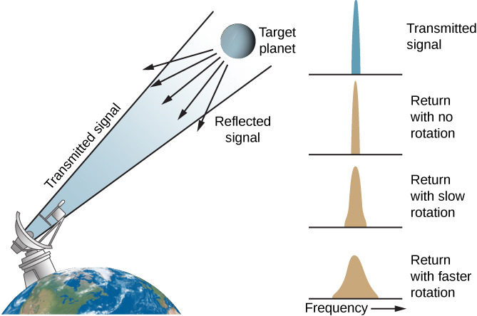 "Illustration of How Doppler Radar Measures Rotation. At left is a drawing of a portion of the Earth, with an oversized radar dish on the surface pointing upward toward a target planet to the right. A transmitted signal is drawn leaving the dish toward the planet. The reflected signal from the planet is shown as five arrows pointing back in the direction of Earth. At far right are four panels plotting radar intensity versus frequency, with frequency increasing toward the right. The upper panel, labeled ""Transmitted signal"", shows the transmitted signal as a tall, narrow spike. The panel below, labeled ""Return with no rotation"", plots the return signal if the target planet did not rotate: it is a tall, narrow spike just like the transmitted signal. The next panel is labeled ""Return with slow rotation"". This curve is wider at the base and not as tall as the previous curves. The bottom panel is labeled ""Return with faster rotation"". This curve is very wide at the base and much shorter than the previous plots."