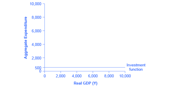 The graph shows a straight, horizontal line at 500 on the y-axis, representative of the investment function.
