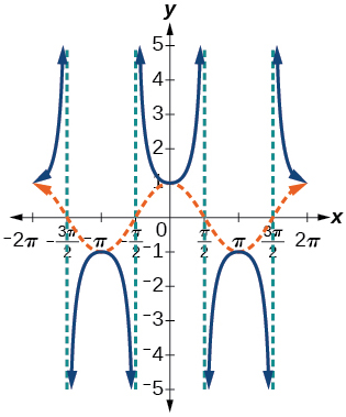 A graph of cosine of x and secant of x. Cosine of x has maximums where secant has minimums and vice versa. Asymptotes at x=-3pi/2, -pi/2, pi/2, and 3pi/2.