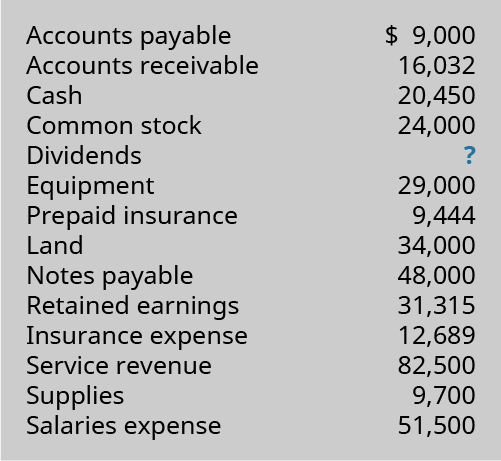 Accounts Payable 9,000; Accounts Receivable 16,032; Cash 20,450; Common Stock 24,000; Dividends ?; Equipment 29,000; Prepaid Insurance 9,444; Land 34,000; Notes Payable 8,000; Retained Earnings 31,315; Insurance Expense 12,689; Service Revenue 82,500; Supplies 9,700; Salaries Expense 51,500.
