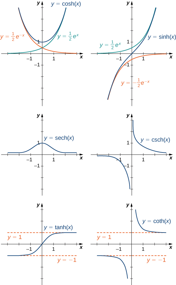 "An image of six graphs. Each graph has an x axis that runs from -3 to 3 and a y axis that runs from -4 to 4. The first graph is of the function ""y = cosh(x)"", which is a hyperbola. The function decreases until it hits the point (0, 1), where it begins to increase. There are also two functions that serve as a boundary for this function. The first of these functions is ""y = (1/2)(e to power of -x)"", a decreasing curved function and the second of these functions is ""y = (1/2)(e to power of x)"", an increasing curved function. The function ""y = cosh(x)"" is always above these two functions without ever touching them. The second graph is of the function ""y = sinh(x)"", which is an increasing curved function. There are also two functions that serve as a boundary for this function. The first of these functions is ""y = (1/2)(e to power of x)"", an increasing curved function and the second of these functions is ""y = -(1/2)(e to power of -x)"", an increasing curved function that approaches the x axis without touching it. The function ""y = sinh(x)"" is always between these two functions without ever touching them. The third graph is of the function ""y = sech(x)"", which increases until the point (0, 1), where it begins to decrease. The graph of the function has a hump. The fourth graph is of the function ""y = csch(x)"". On the left side of the y axis, the function starts slightly below the x axis and decreases until it approaches the y axis, which it never touches. On the right side of the y axis, the function starts slightly to the right of the y axis and decreases until it approaches the x axis, which it never touches. The fifth graph is of the function ""y = tanh(x)"", an increasing curved function. There are also two functions that serve as a boundary for this function. The first of these functions is ""y = 1"", a horizontal line function and the second of these functions is ""y = -1"", another horizontal line function. The function ""y = tanh(x)"" is always between these two functions without ever touching them. The sixth graph is of the function ""y = coth(x)"". On the left side of the y axis, the function starts slightly below the boundary line ""y = 1"" and decreases until it approaches the y axis, which it never touches. On the right side of the y axis, the function starts slightly to the right of the y axis and decreases until it approaches the boundary line ""y = -1"", which it never touches."