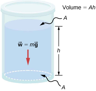 "Figure A is a drawing of a container. Bottom of the container has an area A. Container is filled with the liquid to the height h. Text to the right of the container reads ""Volume equals A times h."""